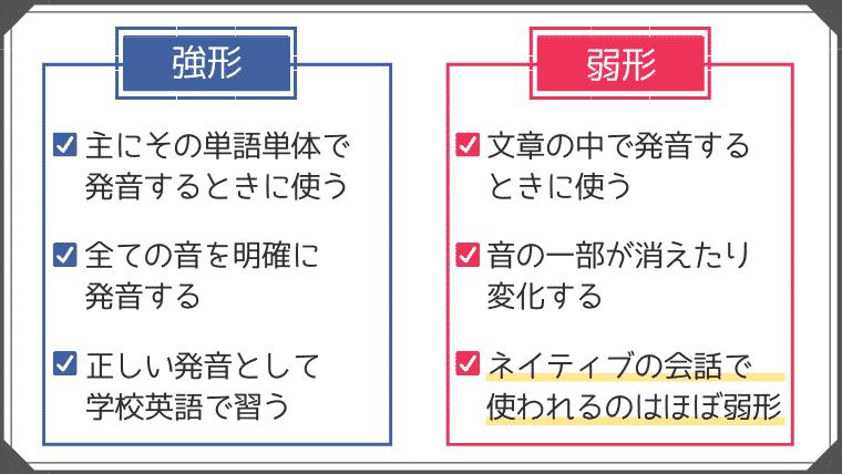 英語の発音法である「強形」と「弱形」の違いを説明している
