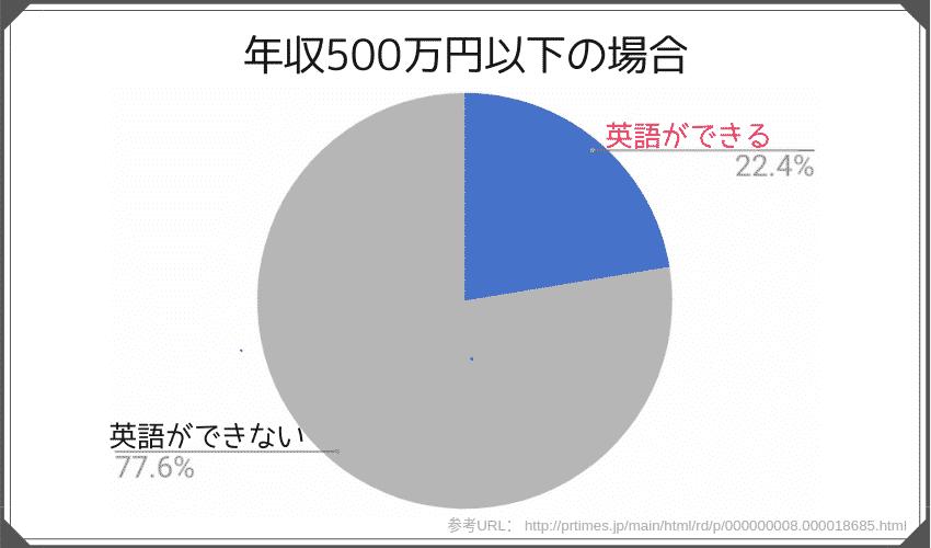 年収500万円以下の人のうち英語ができる人は22.4%