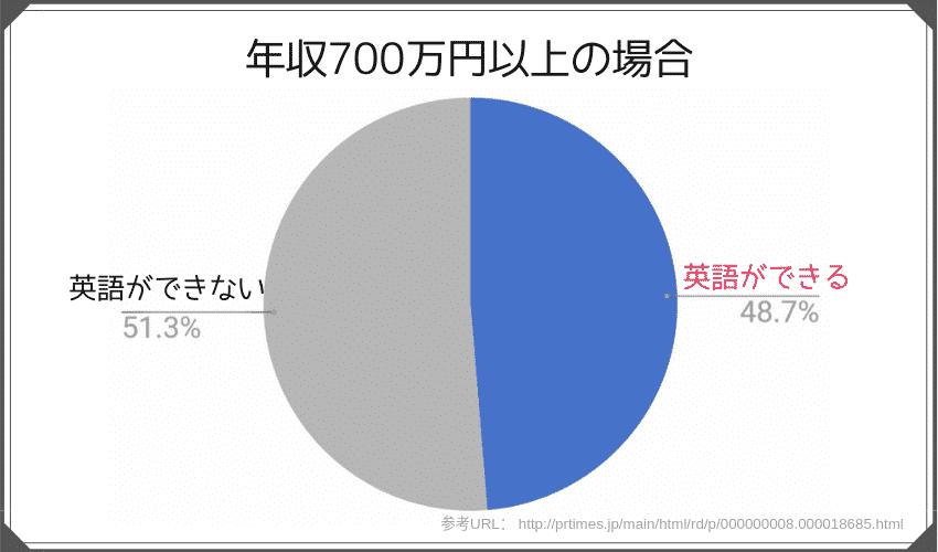 年収が700万円以上の人のうち英語ができる人の割合は48.7%