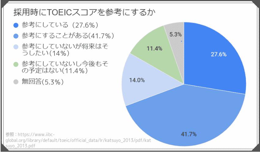 TOEICのスコアを採用時に参考にする企業の割合