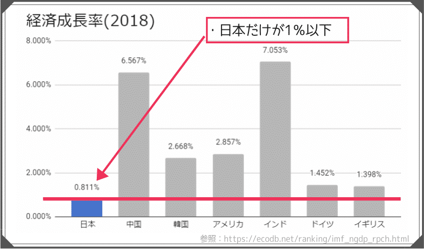 GDP 成長率のグラフ(日本のみ成長率1%)