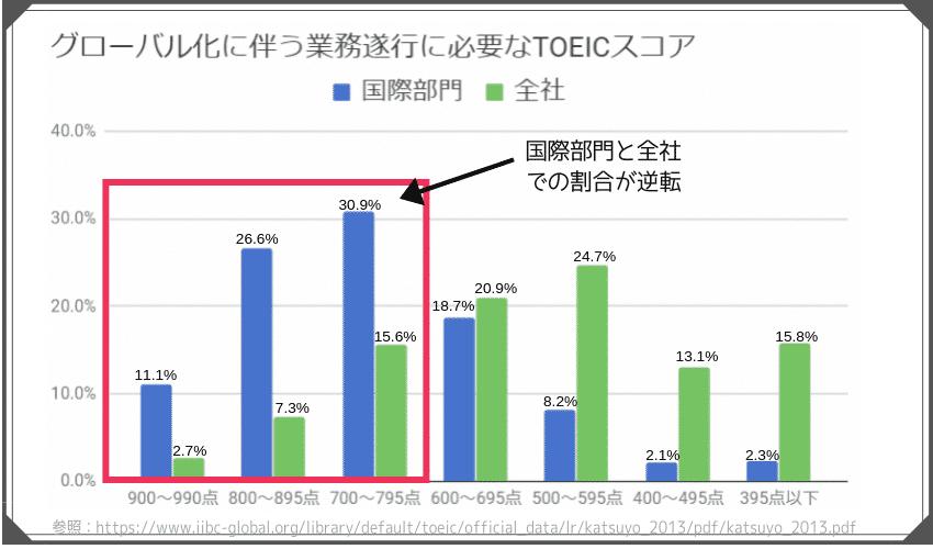 企業が、業務するのに必要だと考えるTOEICスコアを図で表している。海外部門では、700点以上が必要:30.9%、800点以上が必要:26.6%、900点以上が必要:11.1%という結果になった。全社での結果は、600点以上が必要:20.9%、700点以上が必要:15.6%、800点以上が必要:7.3%、900点以上が必要:2.7%という結果となった。