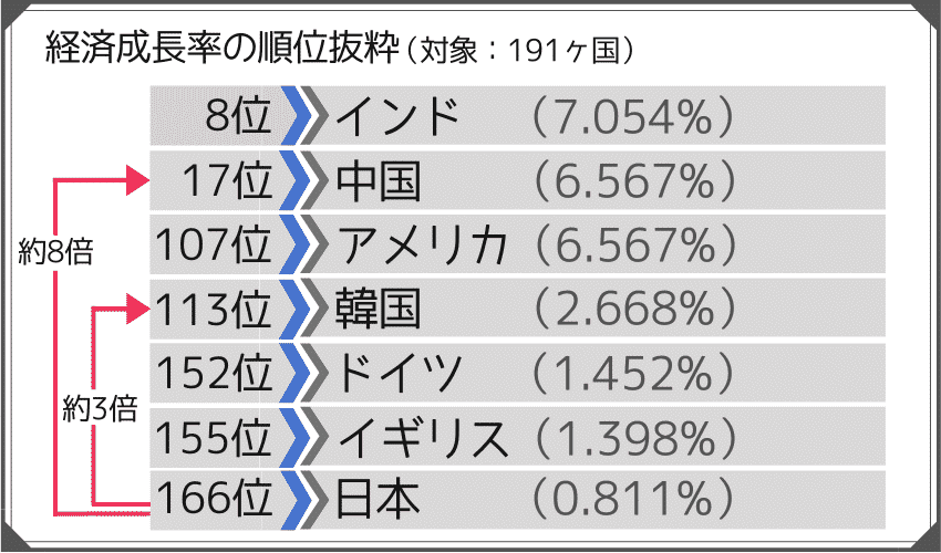 GDP成長率の順位 日本は191ヶ国中166位