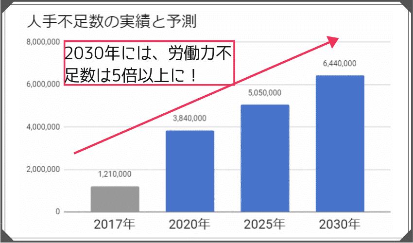 日本国内の労働力不足の人数推移 2030年には600万人の労働力が不足する見込み