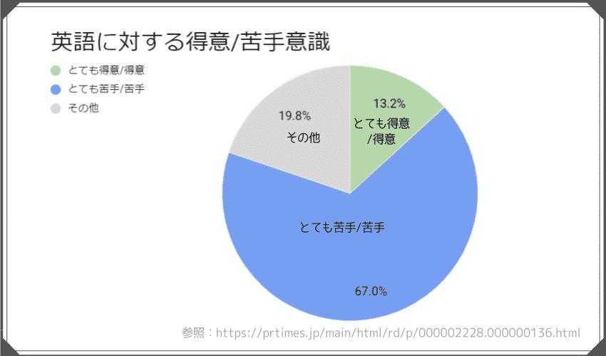 英語を得意としている人、苦手としている人の割合。67%の人が英語が苦手。