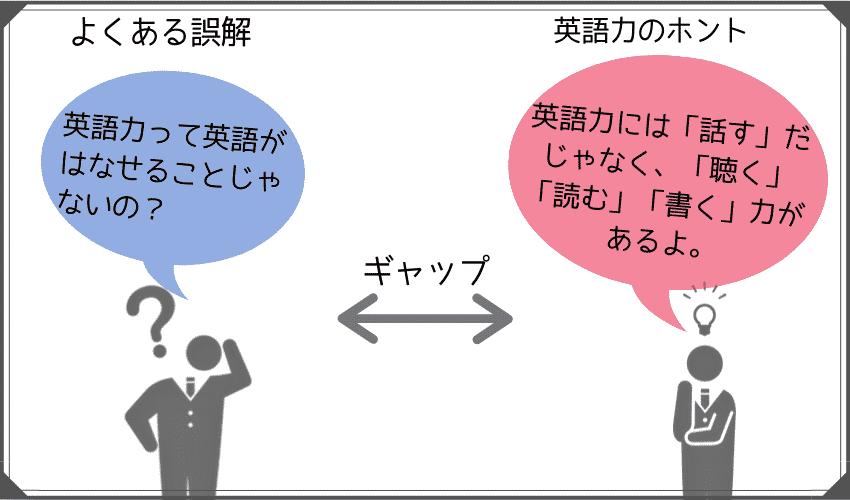 英語力と聞いて一般的に思い浮かべるのは「話す力」だけです。でも、実際は「話す力」だけでなく「聴く力」「書く力」「読む力」も必要。