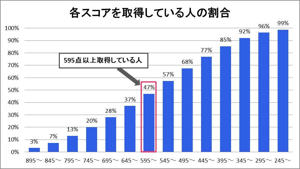 TOEICで600点以上を取得している人は受験者全体の47%