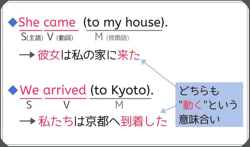 第1文型で、日本語訳すると「動く」といういみになる文の例。-She came(to my house). -She came(to my house).