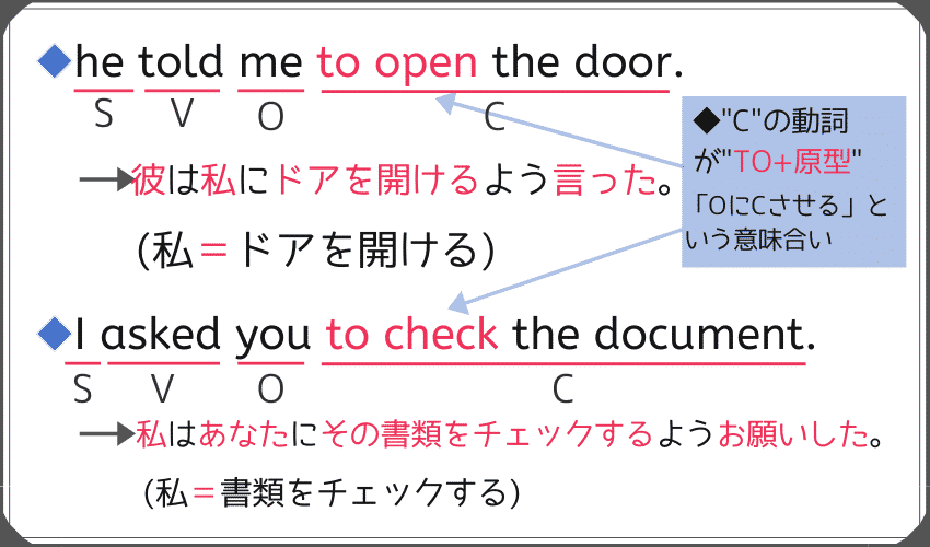 第5文型(SVOC)で、使役どうしても知覚動詞でもない動詞を使用した場合の例文。-he told me to open the doore. -I asked you to check the document.