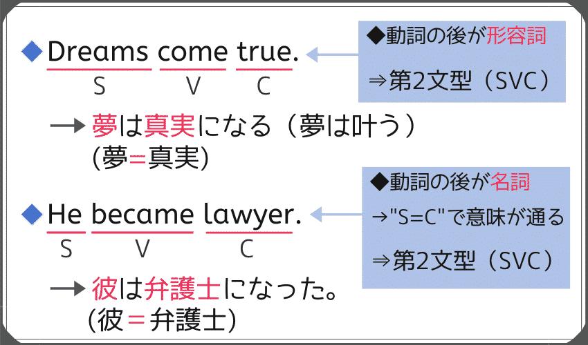 第2文型で動詞の後が形容詞になるものと、名詞になるものの例文。-Dreams come true. -He became lawyer.
