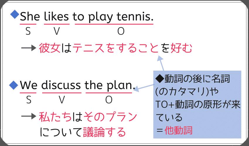 第3文型で動詞の後がto+動詞の原形(to+不定詞の名詞的用法)となるの例文。-She likes to play tennis. -We discuss the plan.
