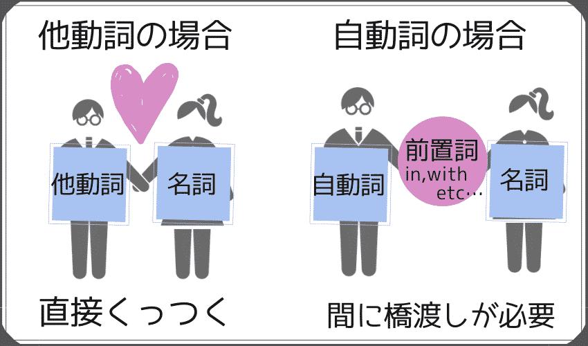 他動詞の場合は名詞と直接くっつけるが、自動詞の場合は間に前置詞が必要