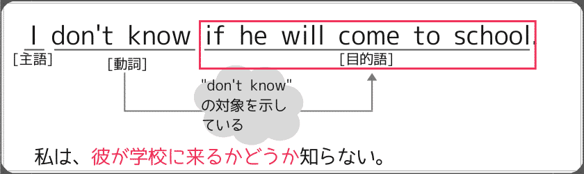 "名詞節の""If""を使った例文:""He is not sure if he will go to Japan next month."""