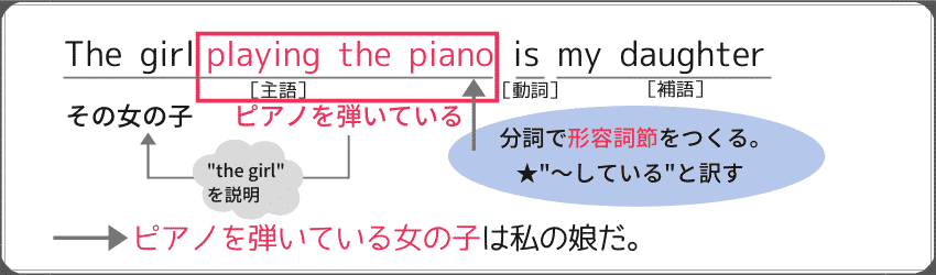 "分詞を使った形容詞節の例文:""The girl playing the piano is my daughter."""