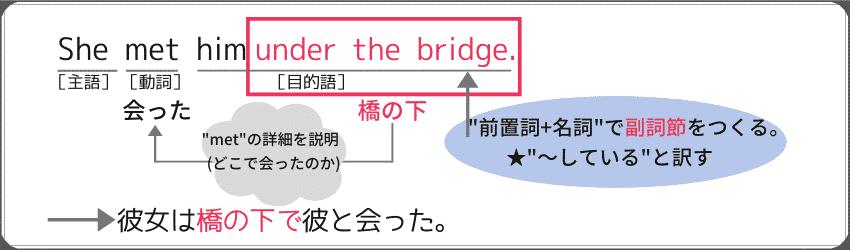"""""""前置詞+名詞""""を使った副詞句の例文:She met him under the bridge."""