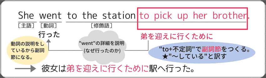 """to+不定詞""を利用した副詞句の例文:""She went to the station to pick up her brother."""