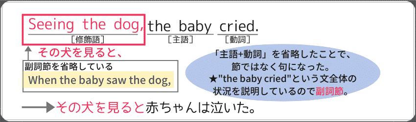 """分詞構文を使った副詞句の例文。""""seeing the dog, the baby cried."""""""