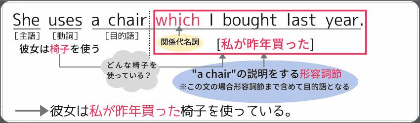 """関係代名詞を使った形容詞節の例文。""""She uses a chair which I bought last year."""""""