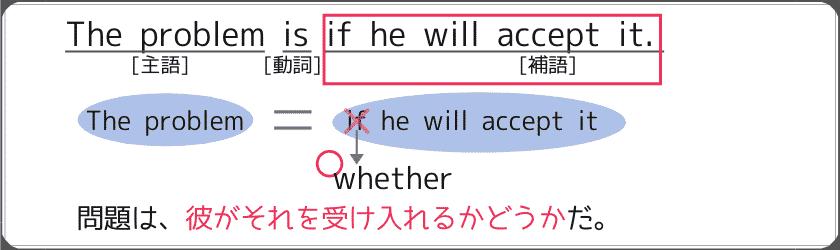 """名詞節の""""if""""として使えない例文:""""The problem is if he will accept it."""""""
