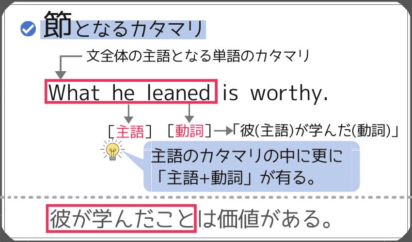 """節となる単語のカタマリの例。""""What he learned is worthy."""""""