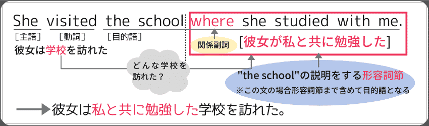 "関係副詞を使った形容詞節の例文""She visited the school where she studied with me."""