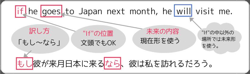 """副詞節の""""If""""を使った例文:""""if he goes to Japan next month, he will visit me."""" この場合、if内の文は未来の話をしていても現在形を使う。""""If""""の位置は文頭でもOK。日本語訳は「もし~なら」となる"""