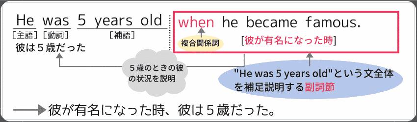 """従属接続詞を利用して作った副詞節の例文。""""He was 5 years old,whenhe became famous."""""""