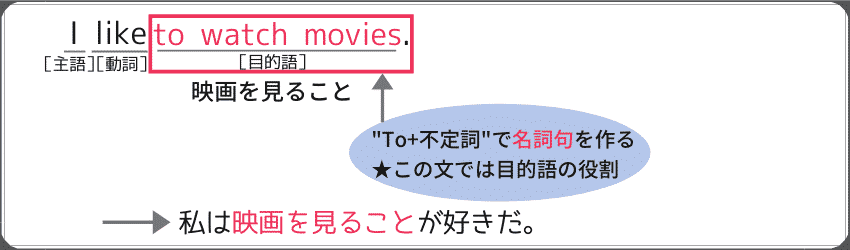 """to+不定詞""を使った名詞句の例文:""I like to watch movies."""