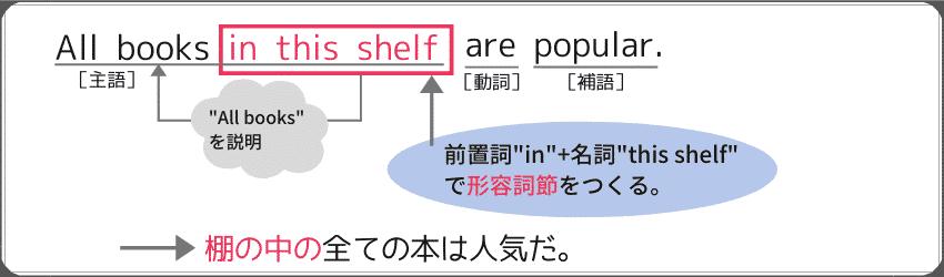 """""""前置詞+名詞""""を使った形容詞句の例文:""""all books in this shelf are popular."""""""
