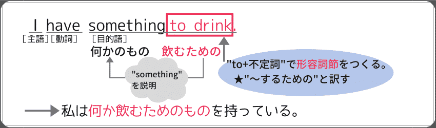 """to+不定詞""を使った形容詞句の例文:""I have something to drink."""