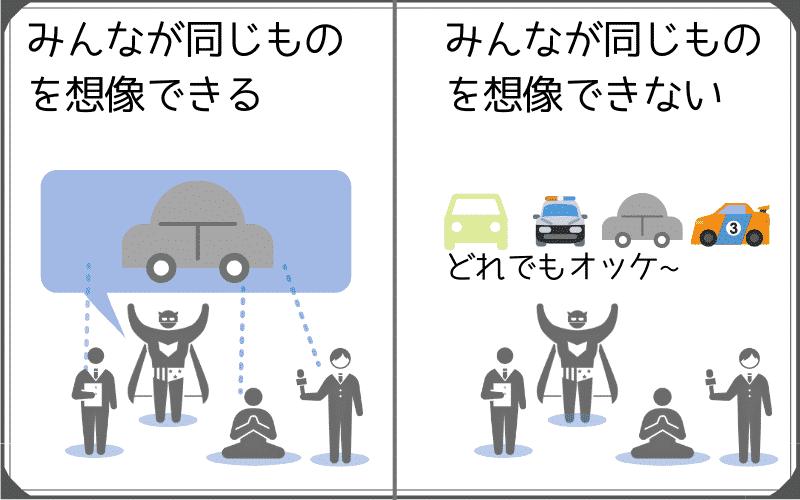 """共通認識を持てる場合と、そうでない場合を説明。共通認識を持てる場合はみんなが同じ1つの車をイメージしている。そういった場合は""""the""""を使うことができる。みんながそれぞれ別の車をイメージしてしまう状態なら""""the""""は使えない。"""