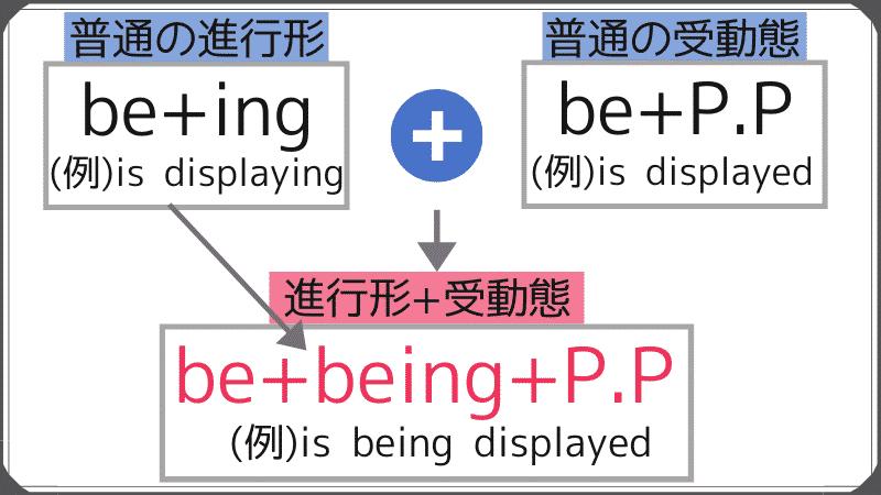 進行形+受動態を英語で表現するときの方法を解説。be+ingとbe+p.pをひとまとめにして、be+being+p.pとなる。