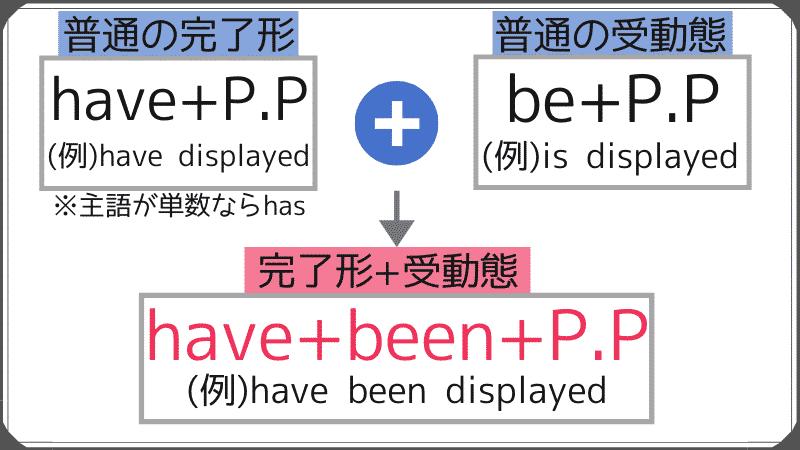 完了形+受動態を英語で表現するときの方法を解説。have+beenとbe+p.pをひとまとめにして、have+been+p.pとなる。