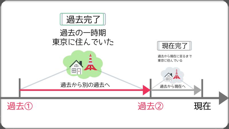 過去1~過去2への時間の流れを表すのが過去完了形。過去の一時期間東京に住んでいた、などという時に使う。